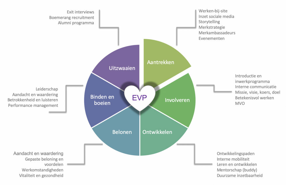 HR cyclus EVP maker
